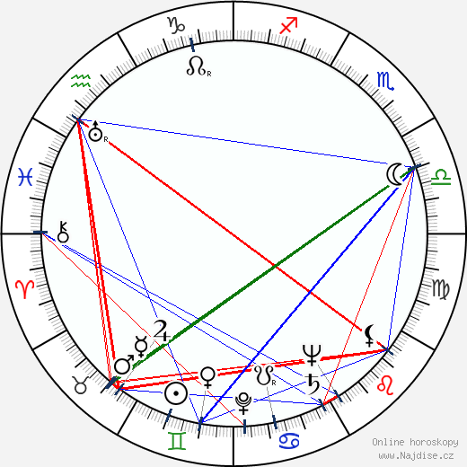 Přemysl Kočí wikipedie wiki 2019, 2020 horoskop