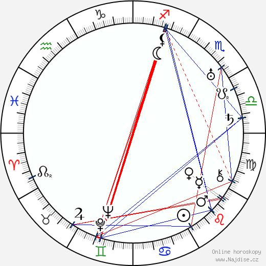 Přemysl Pražský wikipedie wiki 2020, 2021 horoskop
