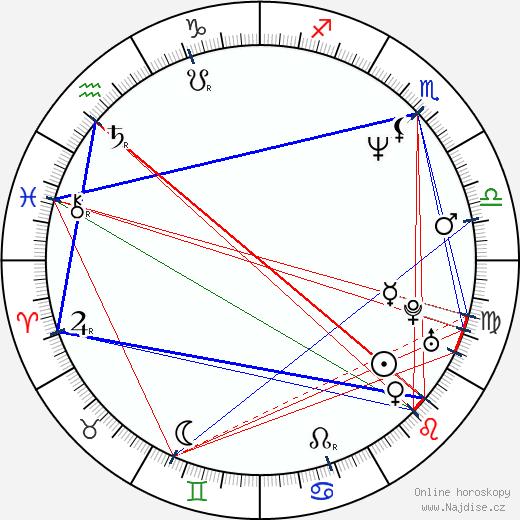 Přemysl Rabas wikipedie wiki 2018, 2019 horoskop