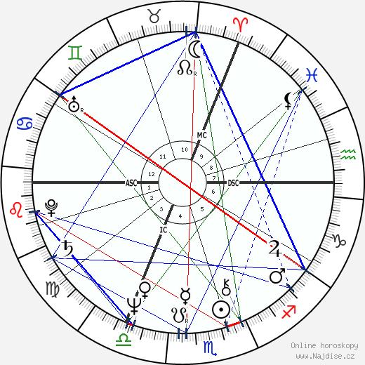 princ Charles wikipedie wiki 2018, 2019 horoskop