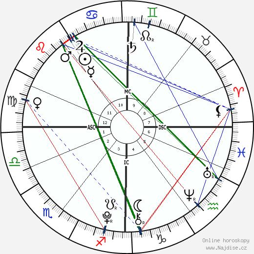 Princ Felix Dánský wikipedie wiki 2020, 2021 horoskop