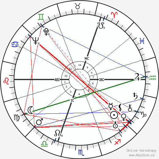 princ George - Vévoda z Kentu wikipedie wiki 2019, 2020 horoskop