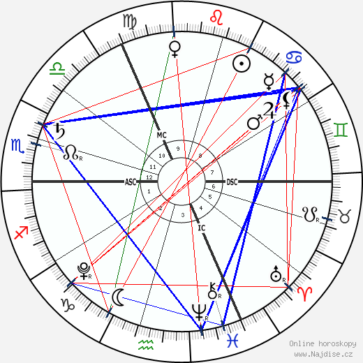 princ George wikipedie wiki 2018, 2019 horoskop