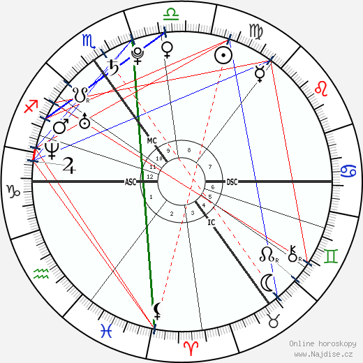 princ Harry wikipedie wiki 2019, 2020 horoskop