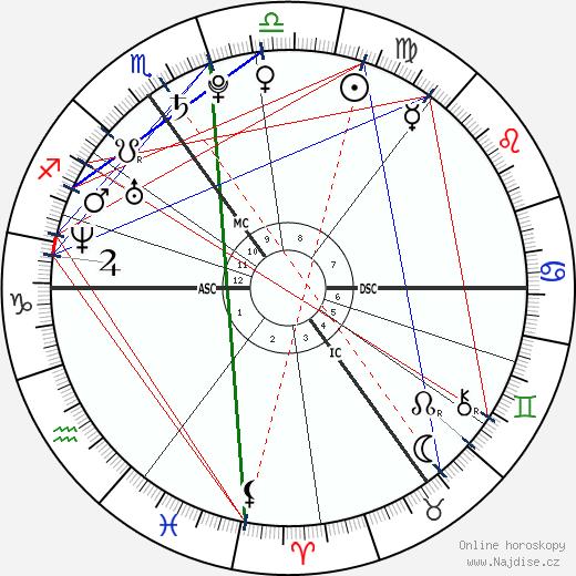princ Harry wikipedie wiki 2020, 2021 horoskop