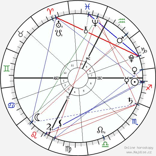 princezna Gabriella wikipedie wiki 2020, 2021 horoskop