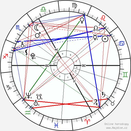 princezna Alexandra wikipedie wiki 2019, 2020 horoskop