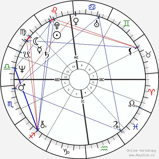princezna Anna wikipedie wiki 2020, 2021 horoskop