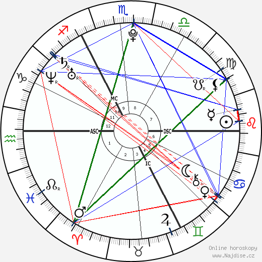 princezna Beatrice wikipedie wiki 2019, 2020 horoskop