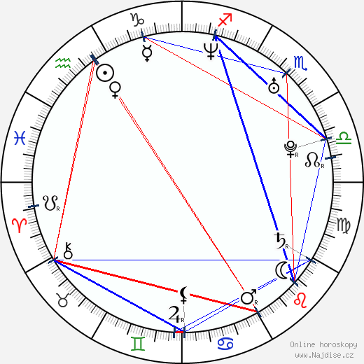 princezna Charlene wikipedie wiki 2018, 2019 horoskop