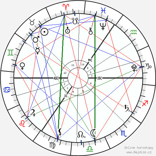 princezna Charlotte z Cambridge wikipedie wiki 2019, 2020 horoskop