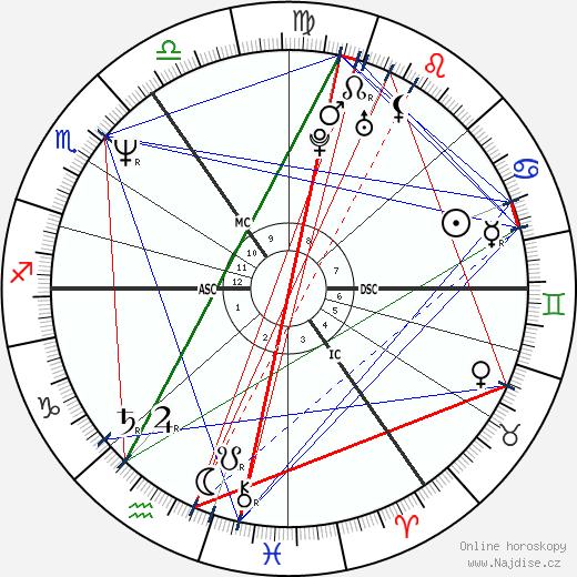 princezna Diana wikipedie wiki 2018, 2019 horoskop