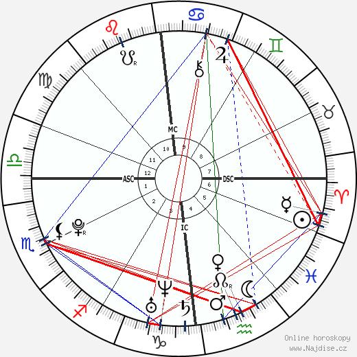 princezna Eugenie wikipedie wiki 2018, 2019 horoskop