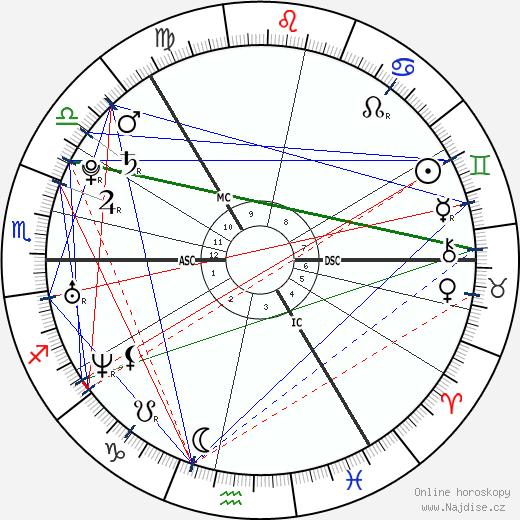 princezna Madeleine wikipedie wiki 2017, 2018 horoskop
