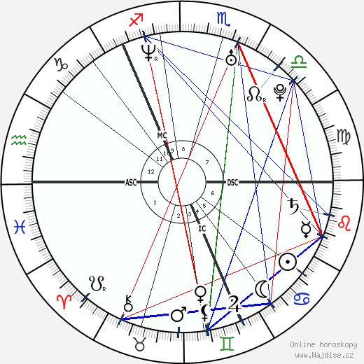 princezna Viktorie wikipedie wiki 2019, 2020 horoskop