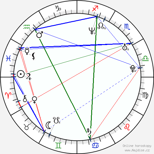Przemyslaw Sadowski wikipedie wiki 2019, 2020 horoskop
