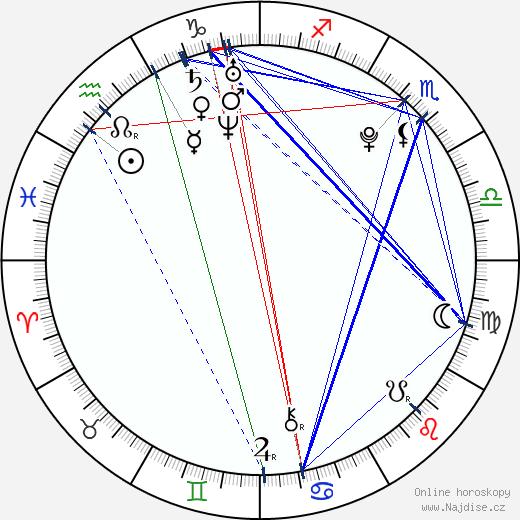 Q'Orianka Kilcher wikipedie wiki 2018, 2019 horoskop