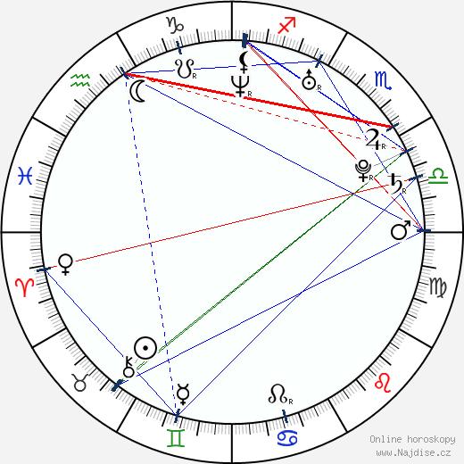 Qian Wan wikipedie wiki 2018, 2019 horoskop
