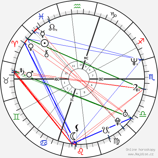 Queen Latifah wikipedie wiki 2020, 2021 horoskop