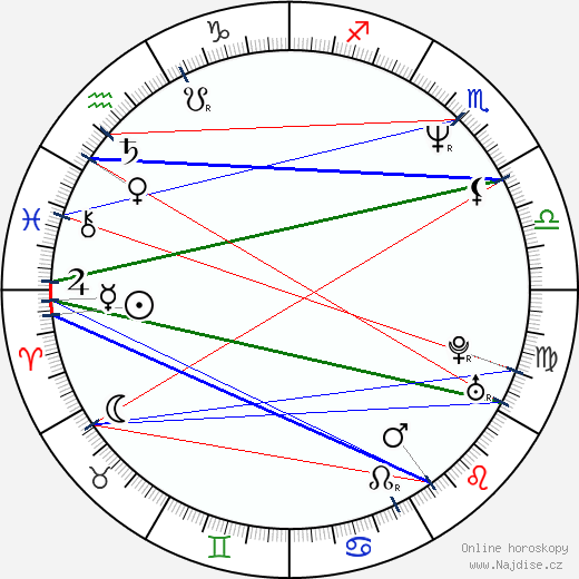 Quentin Tarantino wikipedie wiki 2018, 2019 horoskop