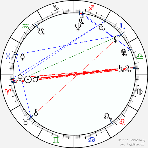 Quim Gutiérrez wikipedie wiki 2018, 2019 horoskop