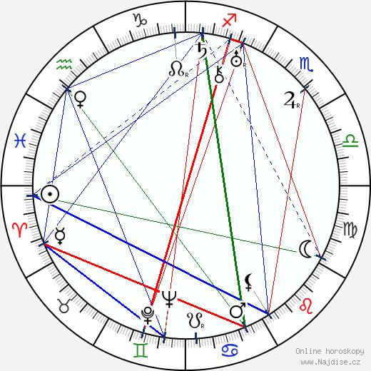 R. A. Dvorský wikipedie wiki 2019, 2020 horoskop