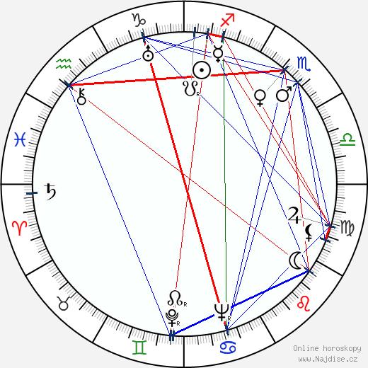 R. A. Strejka wikipedie wiki 2020, 2021 horoskop
