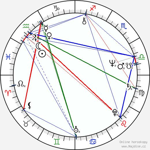 R. D. Call wikipedie wiki 2019, 2020 horoskop