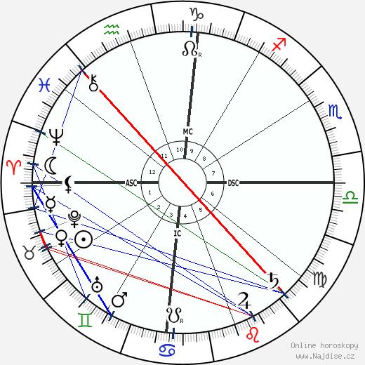 Rabindranath Tagore wikipedie wiki 2017, 2018 horoskop