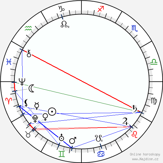 Rabíndranáth Thákur wikipedie wiki 2020, 2021 horoskop