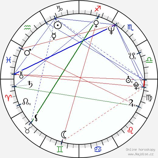 Rachael Harris wikipedie wiki 2019, 2020 horoskop
