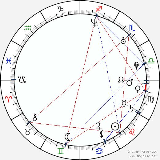 Rachel Coopes wikipedie wiki 2019, 2020 horoskop