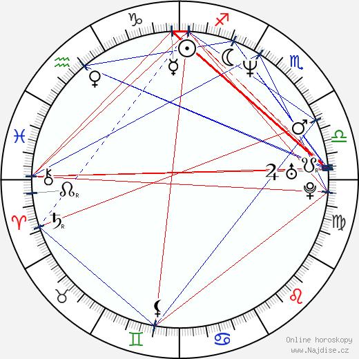 Rachel Griffiths wikipedie wiki 2020, 2021 horoskop