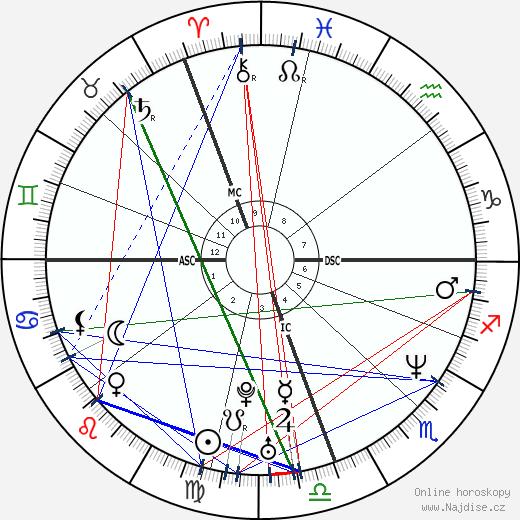 Rachel Hunter wikipedie wiki 2019, 2020 horoskop