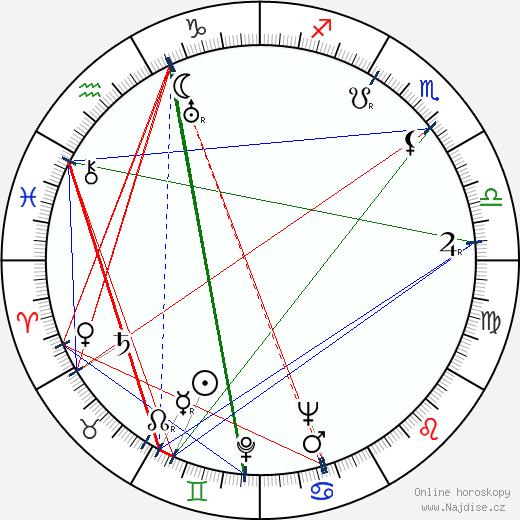 Rachel Kempson wikipedie wiki 2018, 2019 horoskop