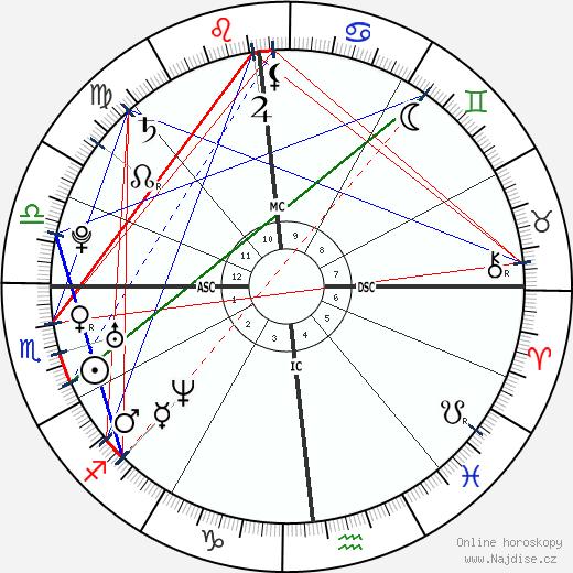 Rachel McAdams wikipedie wiki 2020, 2021 horoskop