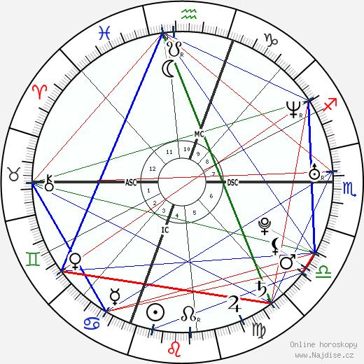 Rachel Miner wikipedie wiki 2018, 2019 horoskop