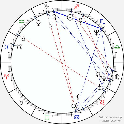 Rachel Portman wikipedie wiki 2017, 2018 horoskop
