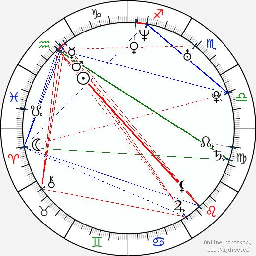 Rachelle Lefevre wikipedie wiki 2020, 2021 horoskop
