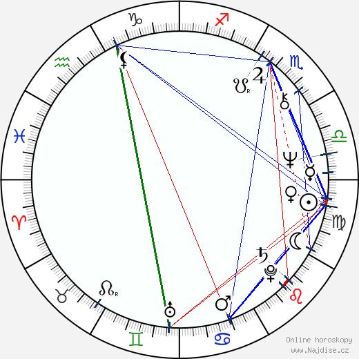 Radan Rusev wikipedie wiki 2019, 2020 horoskop