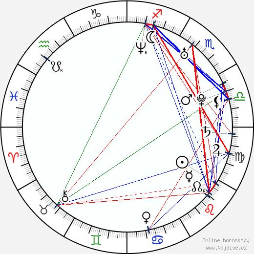 Radana Labajová wikipedie wiki 2017, 2018 horoskop