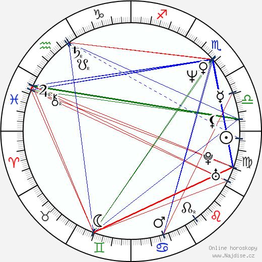 Radek Bajgar wikipedie wiki 2019, 2020 horoskop