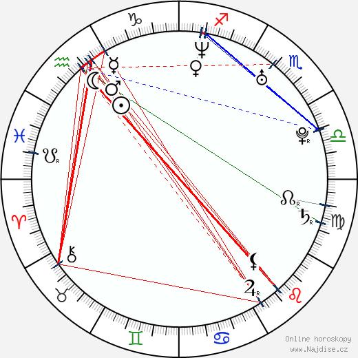 Radek Duda wikipedie wiki 2018, 2019 horoskop