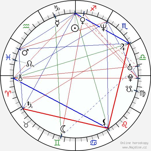Radek Haman wikipedie wiki 2018, 2019 horoskop