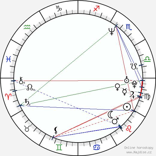 Radek Holub wikipedie wiki 2019, 2020 horoskop