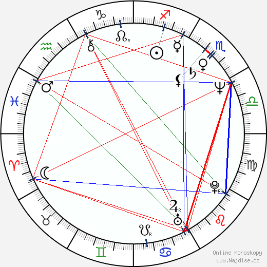 Radek John wikipedie wiki 2019, 2020 horoskop