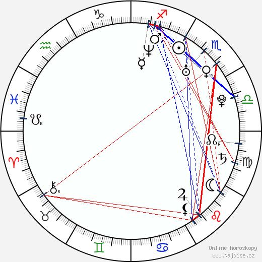 Radek Kuchař wikipedie wiki 2020, 2021 horoskop