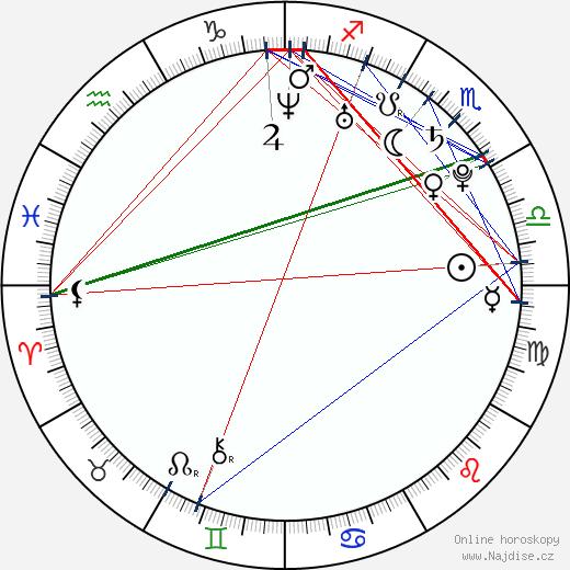 Radek Mach wikipedie wiki 2019, 2020 horoskop
