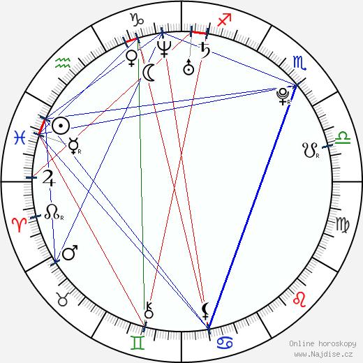 Radek Petr wikipedie wiki 2017, 2018 horoskop