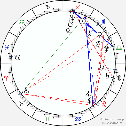 Radek Štěpánek wikipedie wiki 2020, 2021 horoskop